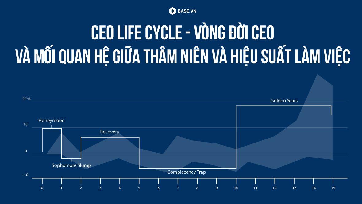 Liệu thâm niên làm việc có ảnh hưởng tới hiệu suất hoạt động của một CEO?