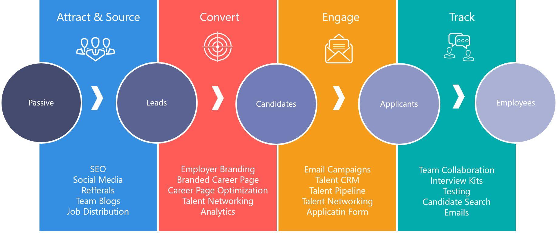 9 ý tưởng nội dung sáng tạo dành cho website tuyển dụng giúp bạn hấp dẫn ứng viên